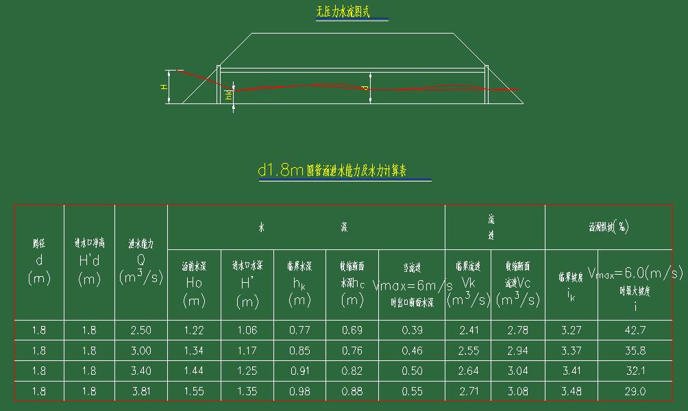 圆管涵标准图集