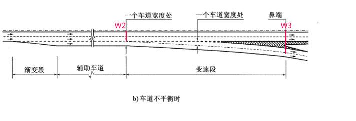 eicad道路设计软件进行互通立交设计W1,W2,W3的取值
