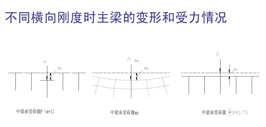 怎么样理解桥梁荷载横向分布系数m