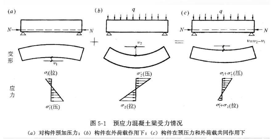 桥梁梁截面的应力图怎么绘制?