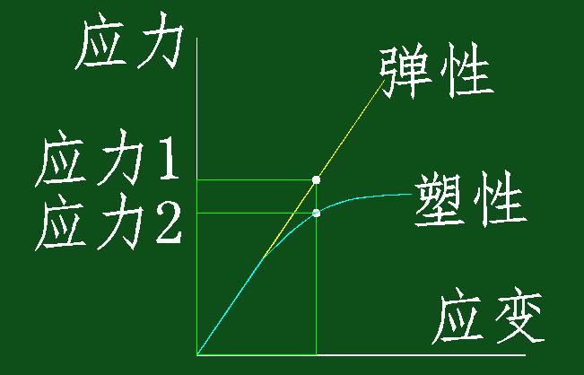 结构抗震设计时,承载力抗震调整系数γRE为何小于1 ?
