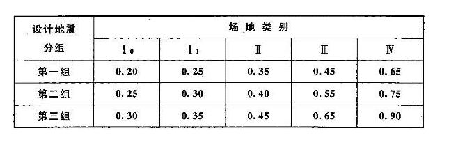 桥梁结构的特征周期T和场地的特征周期Tg