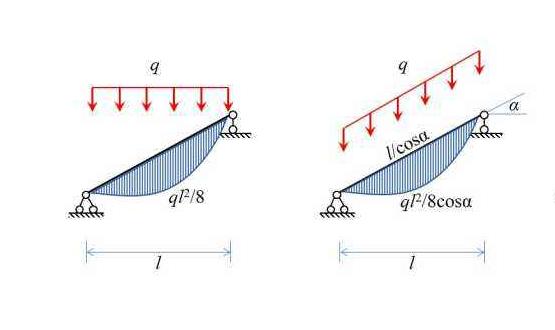 如何理解斜梁受均布荷载时,跨中的正弯矩是多少?