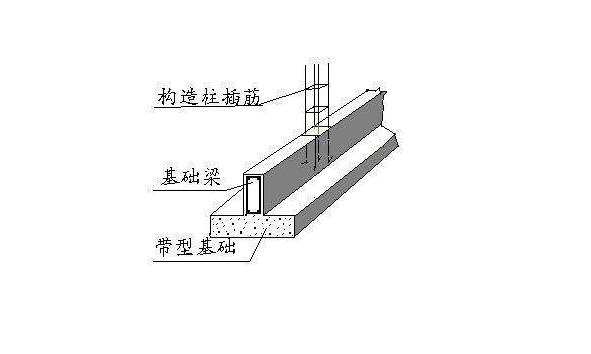 房屋建筑的基础梁基本构造