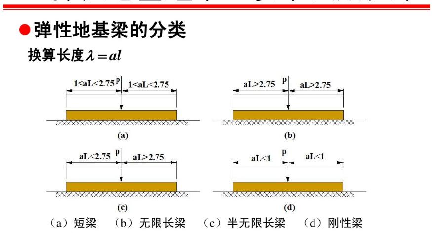 什么是弹性地基梁?弹性梁和刚性梁如何界定?