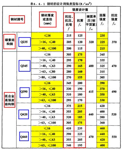 钢材和螺栓的强度设计指标表