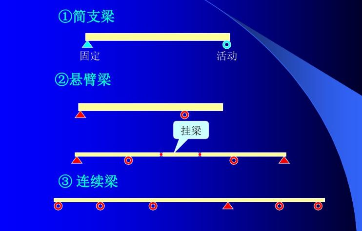 桥梁的支座基本概念
