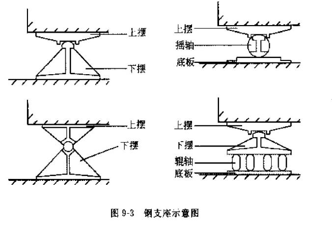 桥梁的支座分类