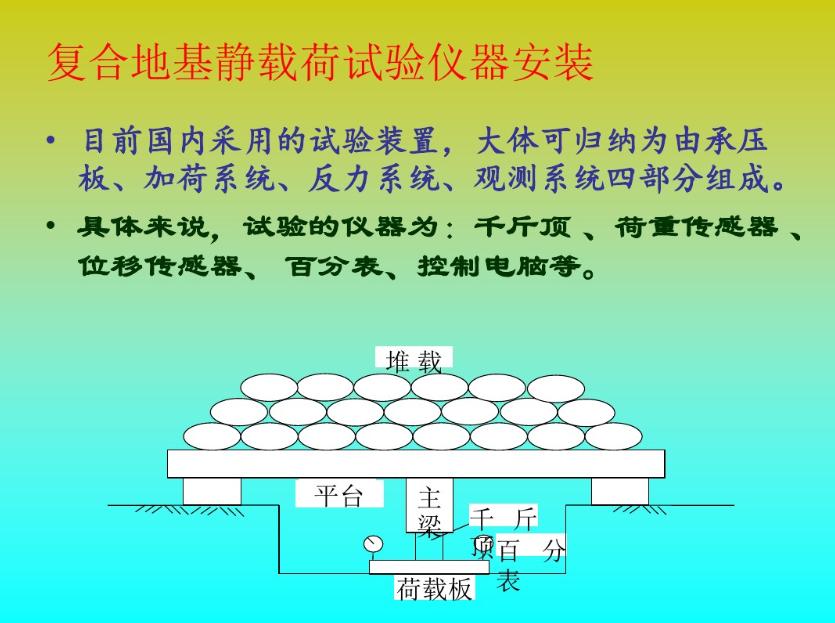 复合地基承载力载荷试验方法