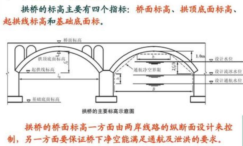 拱桥的4个标高