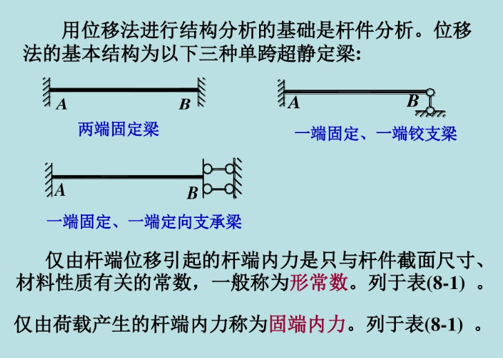 三句话概括,弯矩分配法的精髓