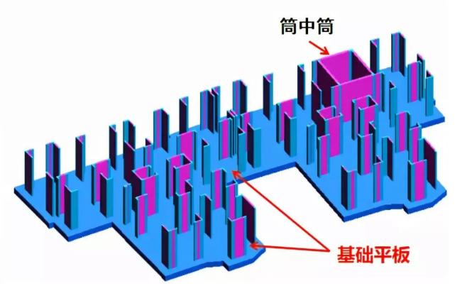 平板式和梁板式筏形基础