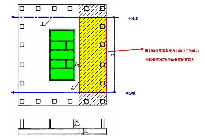 柱子和内筒周边H0范围内的剪切强度计算