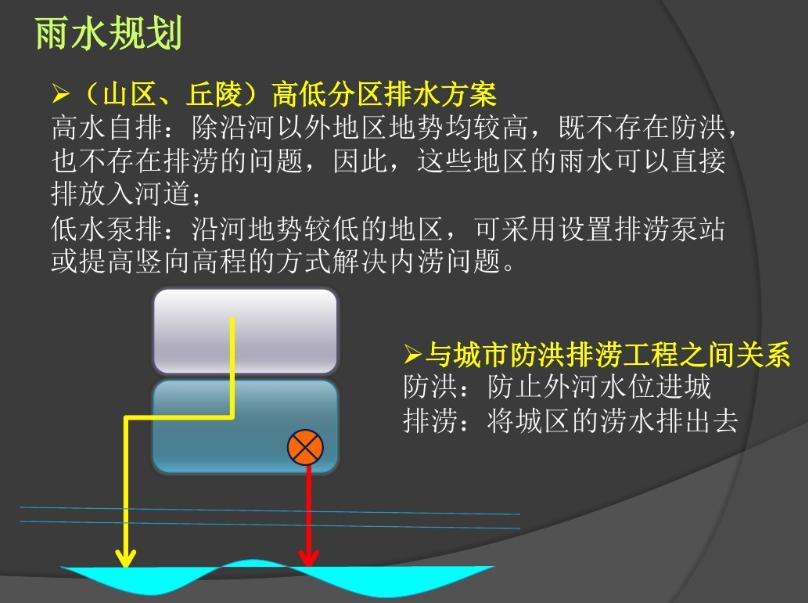 常用地形图示,市政道路给排水规划