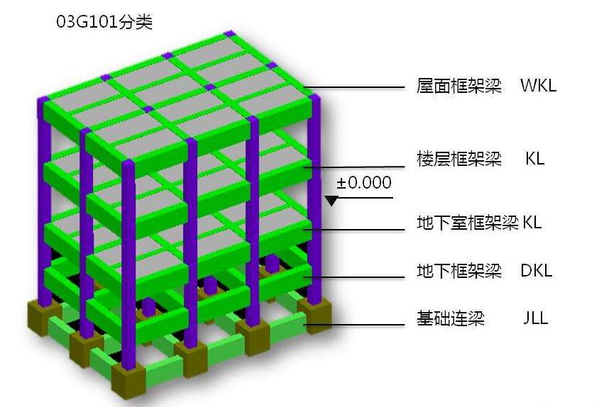 承台梁、基础梁和基础连梁,都是什么?