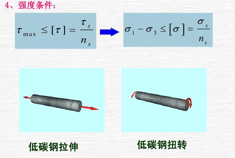 材料力学的四大强度理论