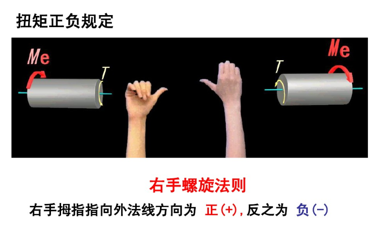 扭矩和扭矩图:右手螺旋法则