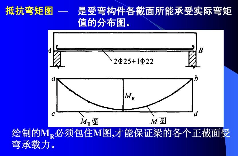 钢筋混凝土梁为什么要将底部受拉钢筋弯起来?