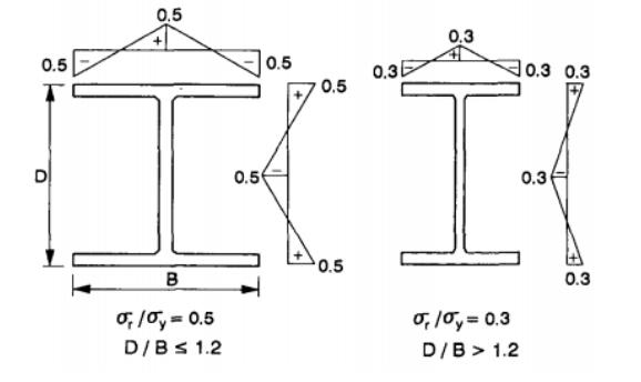 钢结构计算长度系数法和直接分析法对比总结