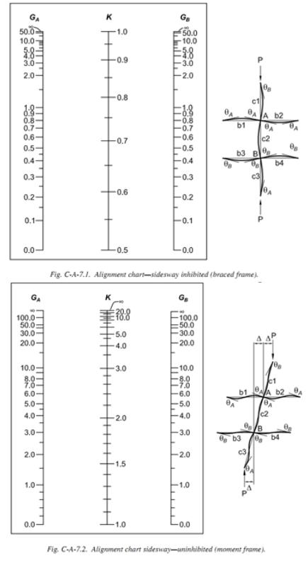 有效长度系数法和放大一阶线性弯矩法