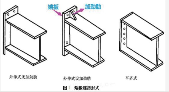 端板连接方式