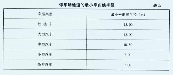 公共停车场道路设计指标表(仅供参考)