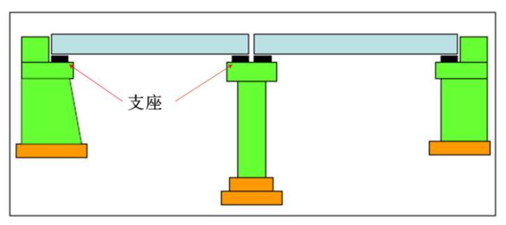桥梁的支座是如何布置的?