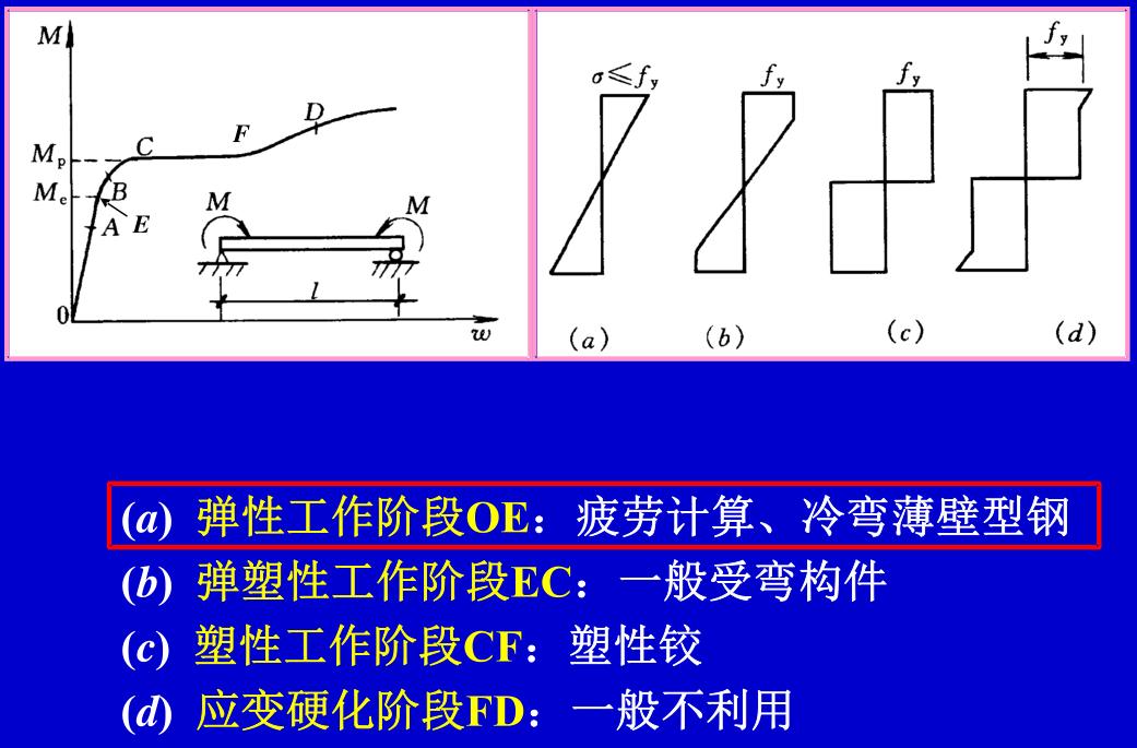 钢梁受弯的四个受力阶段:正应力