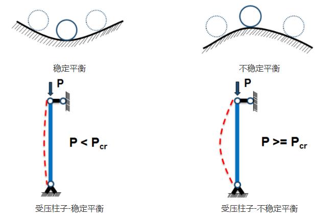 钢结构设计,什么是压杆稳定性问题